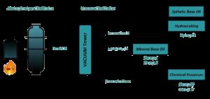 Base Oil Processes